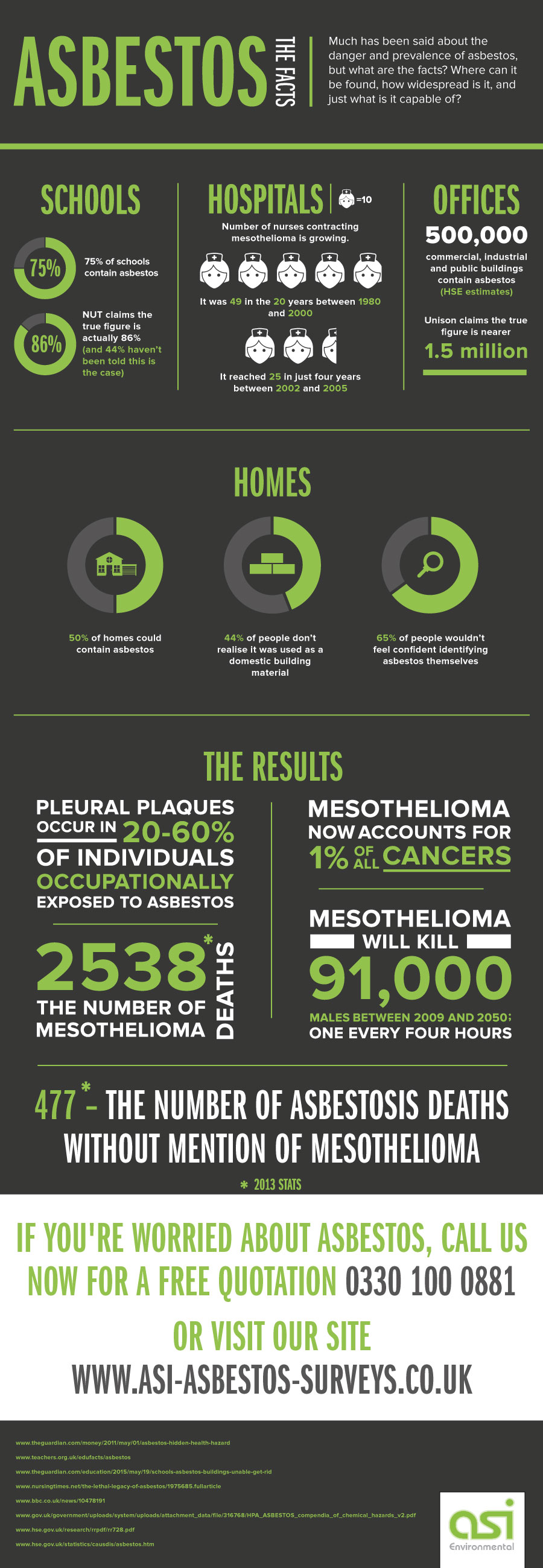 Asbestos - The Facts infographic